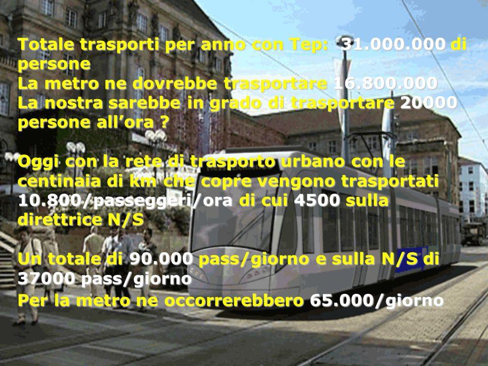 Totale trasporti per anno con Tep: 31.000.000 di persone La metro ne dovrebbe trasportare 16.800.000 La nostra sarebbe in grado di trasportare 20000 p
