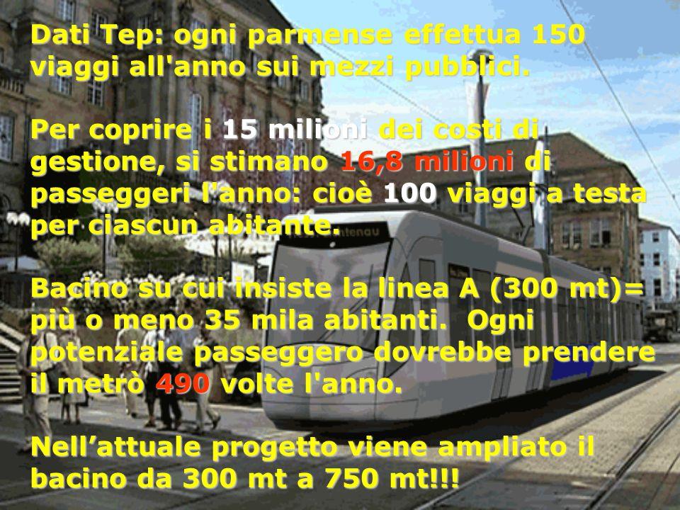 Dati Tep: ogni parmense effettua 150 viaggi all'anno sui mezzi pubblici. Per coprire i 15 milioni dei costi di gestione, si stimano 16,8 milioni di pa