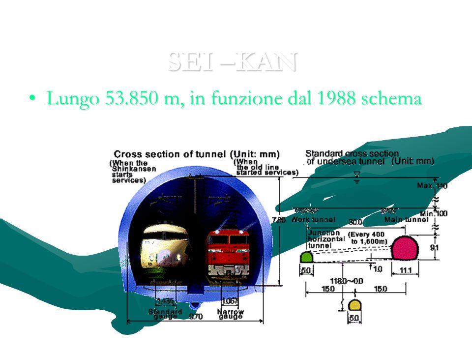 SEI –KAN Lungo 53.850 m, in funzione dal 1988 schemaLungo 53.850 m, in funzione dal 1988 schema