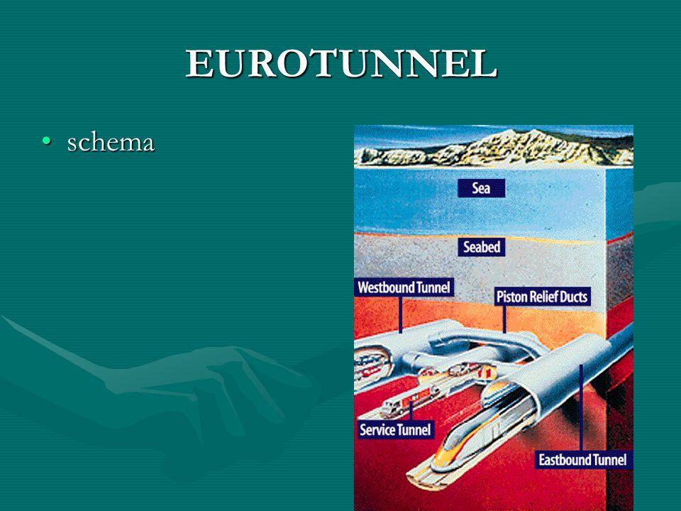 EUROTUNNEL schemaschema