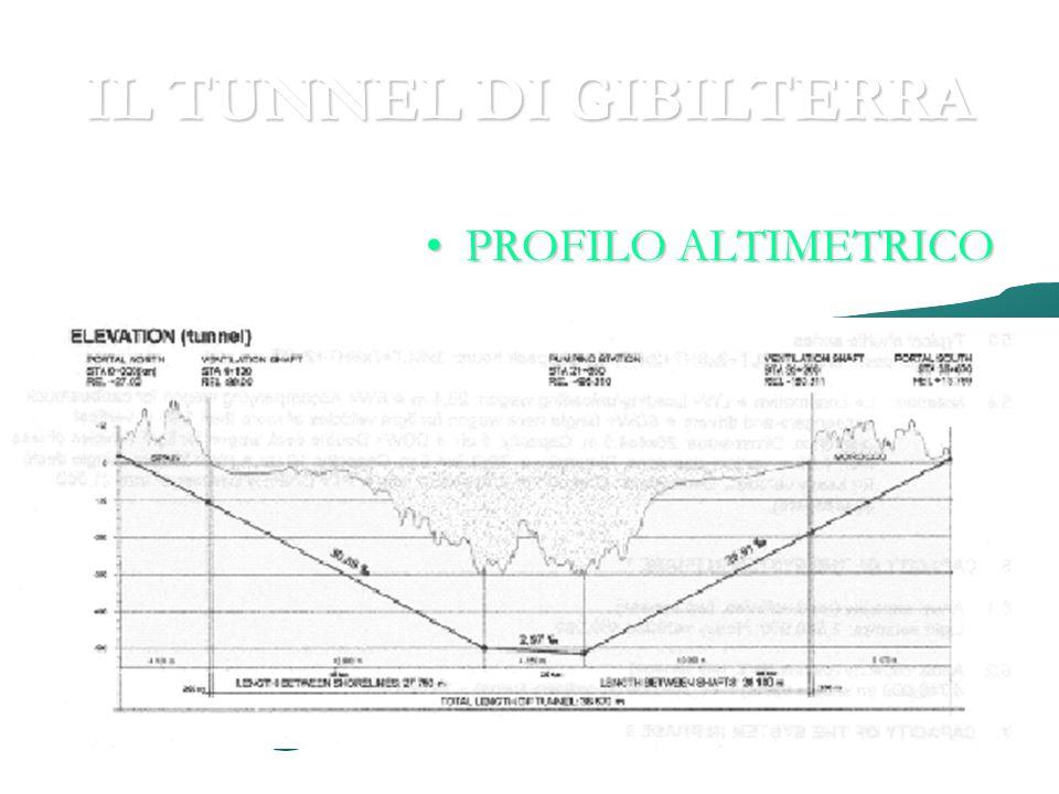 IL TUNNEL DI GIBILTERRA PROFILO ALTIMETRICOPROFILO ALTIMETRICO