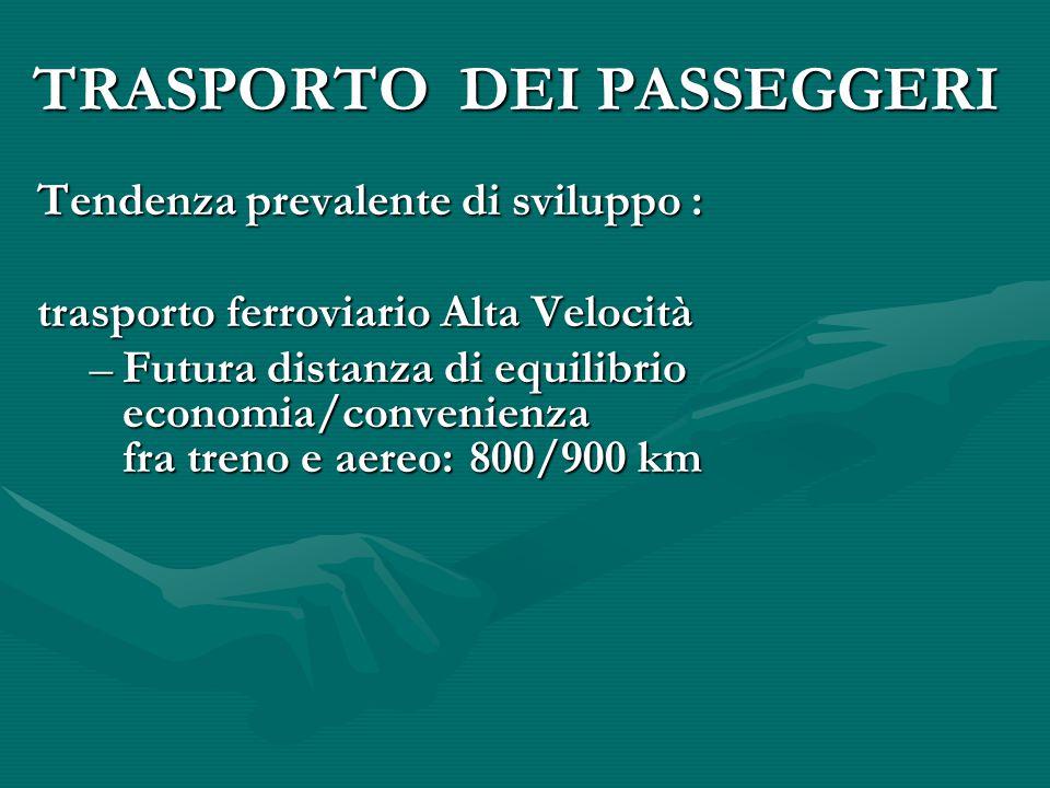 TRASPORTO DEI PASSEGGERI Tendenza prevalente di sviluppo : trasporto ferroviario Alta Velocità –Futura distanza di equilibrio economia/convenienza fra treno e aereo: 800/900 km