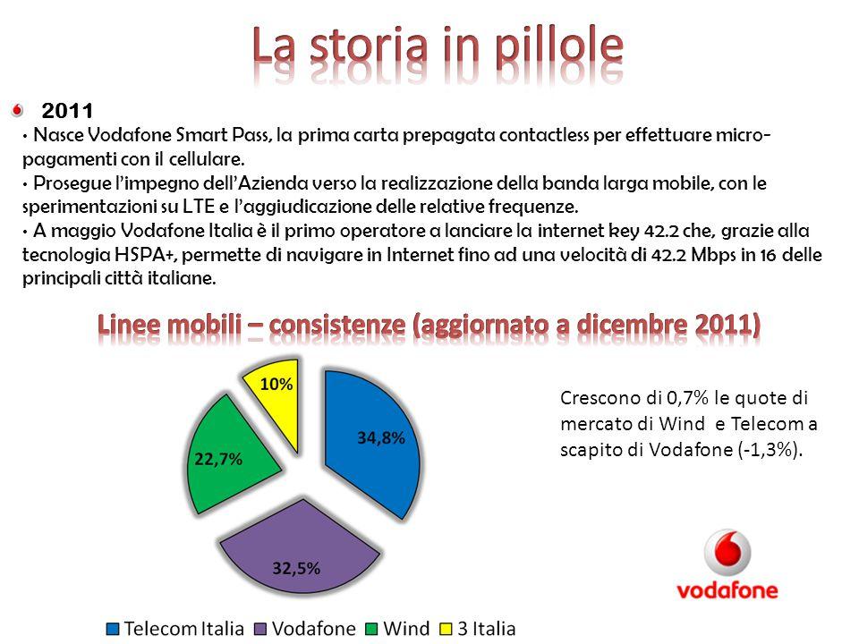 2011 Nasce Vodafone Smart Pass, la prima carta prepagata contactless per effettuare micro- pagamenti con il cellulare. Prosegue l'impegno dell'Azienda