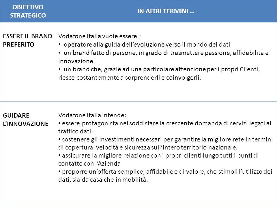 OBIETTIVO STRATEGICO IN ALTRI TERMINI … ESSERE IL BRAND PREFERITO Vodafone Italia vuole essere : operatore alla guida dell'evoluzione verso il mondo d
