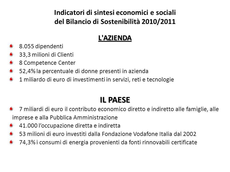 Indicatori di sintesi economici e sociali del Bilancio di Sostenibilità 2010/2011L'AZIENDA 8.055 dipendenti 33,3 milioni di Clienti 8 Competence Cente