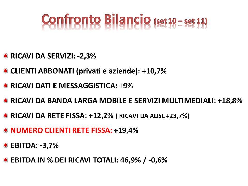 RICAVI DA SERVIZI: -2,3% CLIENTI ABBONATI (privati e aziende): +10,7% RICAVI DATI E MESSAGGISTICA: +9% RICAVI DA BANDA LARGA MOBILE E SERVIZI MULTIMED