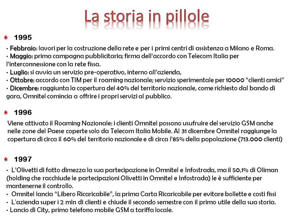 1995 Febbraio Febbraio: lavori per la costruzione della rete e per i primi centri di assistenza a Milano e Roma. Maggio: Maggio: prima campagna pubbli