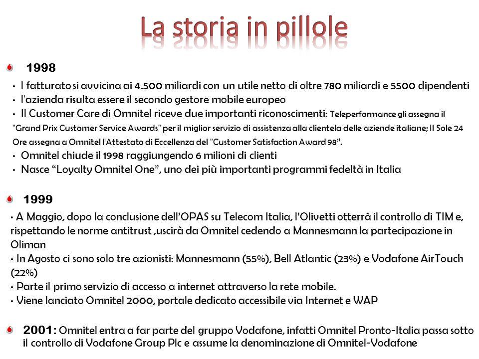 2002 Nel mese di ottobre, Vodafone Italia lancia Vodafone live! , un portale WAP con un interfaccia appositamente sviluppata dedicata ai servizi di informazione ed intrattenimento.