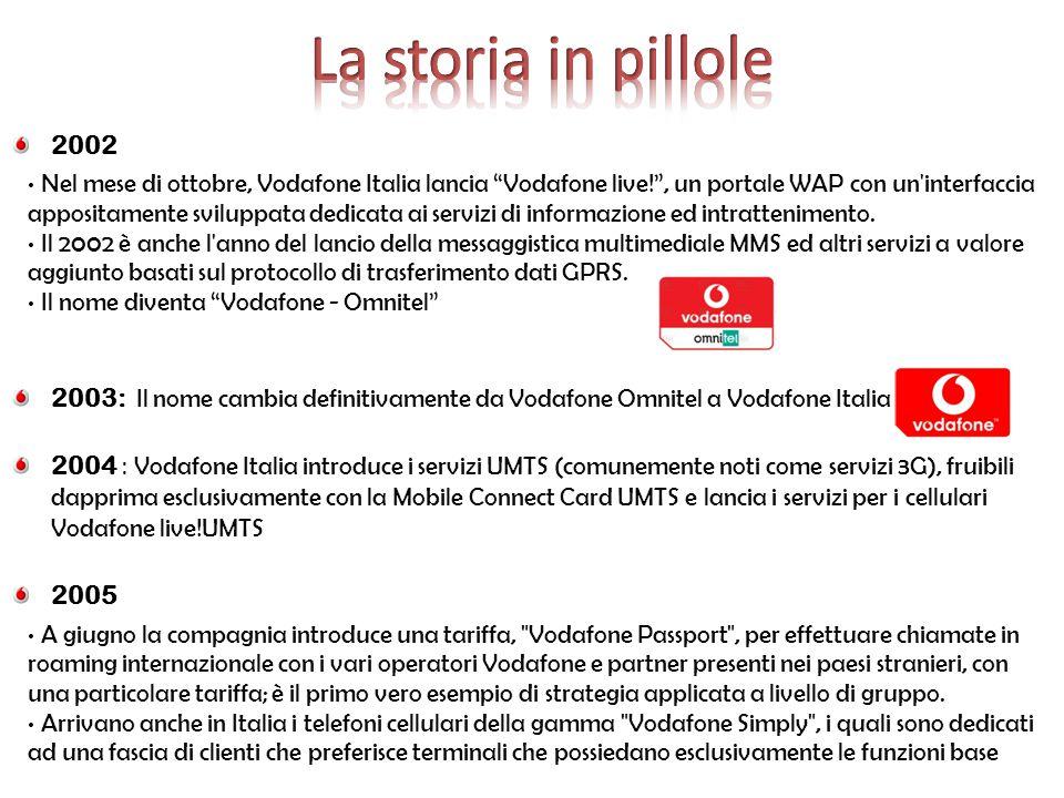 """2002 Nel mese di ottobre, Vodafone Italia lancia """"Vodafone live!"""", un portale WAP con un'interfaccia appositamente sviluppata dedicata ai servizi di i"""