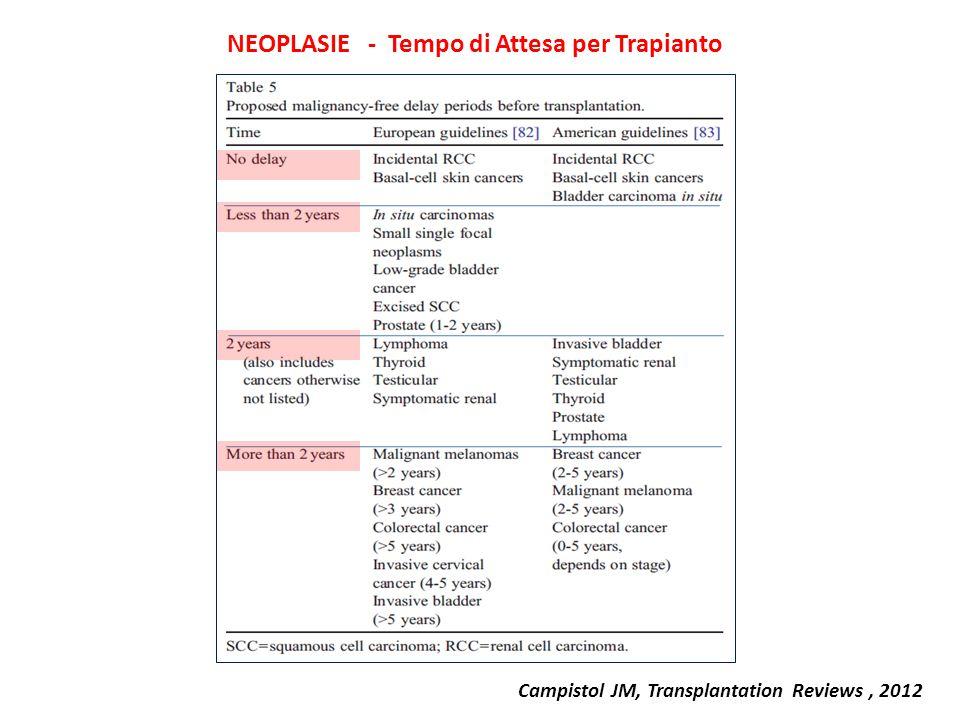 Campistol JM, Transplantation Reviews, 2012 NEOPLASIE - Tempo di Attesa per Trapianto