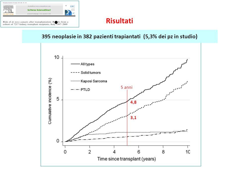 Risultati 395 neoplasie in 382 pazienti trapiantati (5,3% dei pz in studio) ● 5 anni 4,8 3,1