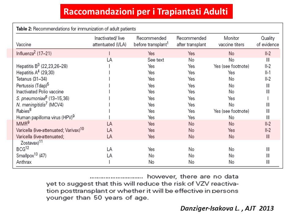 …………………………. Danziger-Isakova L., AJT 2013 Raccomandazioni per i Trapiantati Adulti