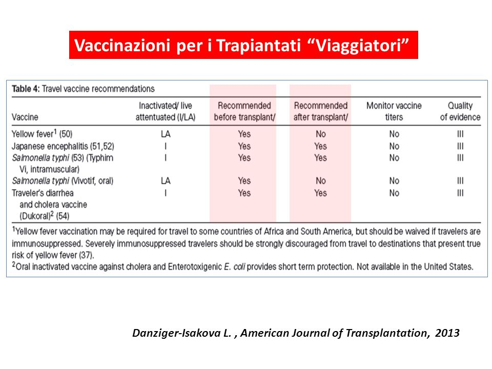 "Danziger-Isakova L., American Journal of Transplantation, 2013 Vaccinazioni per i Trapiantati ""Viaggiatori"""