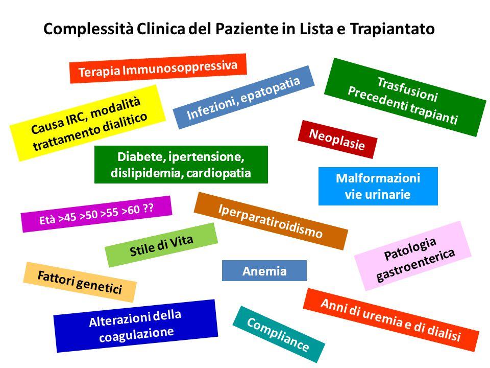 Complessità Clinica del Paziente in Lista e Trapiantato Compliance Infezioni, epatopatia Età >45 >50 >55 >60 ?? Diabete, ipertensione, dislipidemia, c
