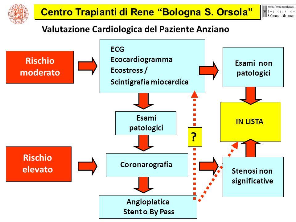 Valutazione Cardiologica del Paziente Anziano Rischio moderato Ecostress / Ecocardiogramma ECG Scintigrafia miocardica Esami non patologici IN LISTA R