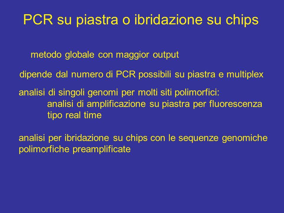 PCR su piastra o ibridazione su chips metodo globale con maggior output dipende dal numero di PCR possibili su piastra e multiplex analisi di singoli genomi per molti siti polimorfici: analisi di amplificazione su piastra per fluorescenza tipo real time analisi per ibridazione su chips con le sequenze genomiche polimorfiche preamplificate