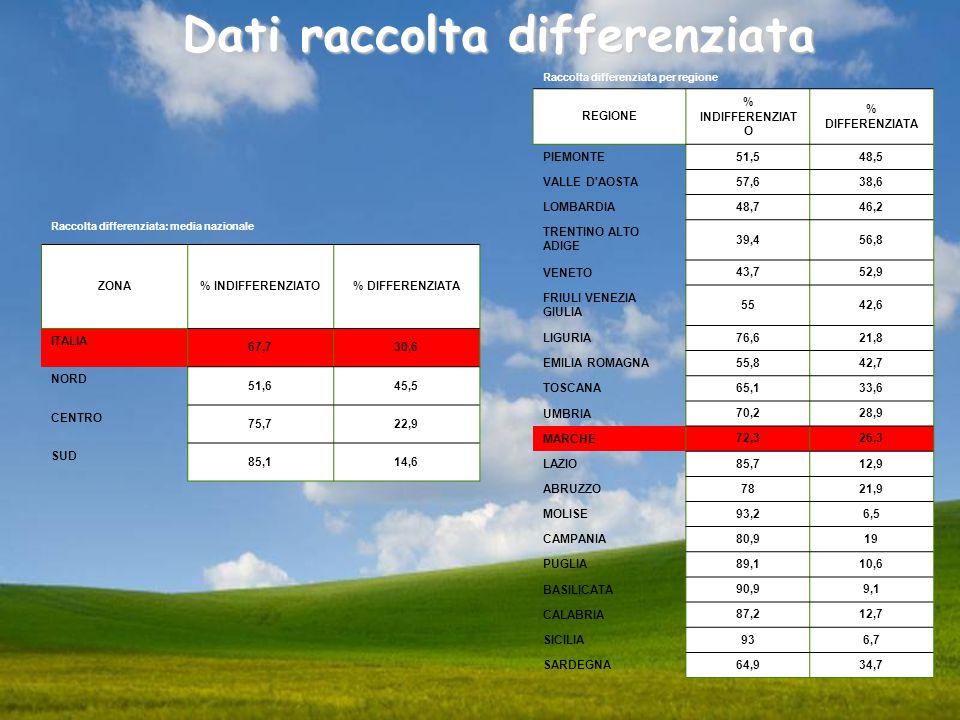 Raccolta differenziata: media nazionale ZONA% INDIFFERENZIATO% DIFFERENZIATA ITALIA 67,730,6 NORD 51,645,5 CENTRO 75,722,9 SUD 85,114,6 Raccolta diffe