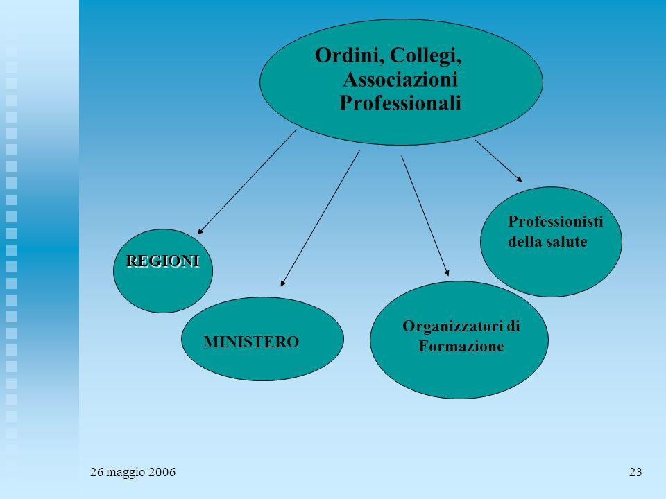 26 maggio 200623 REGIONI Ordini, Collegi, Associazioni Professionali MINISTERO Organizzatori di Formazione Professionisti della salute
