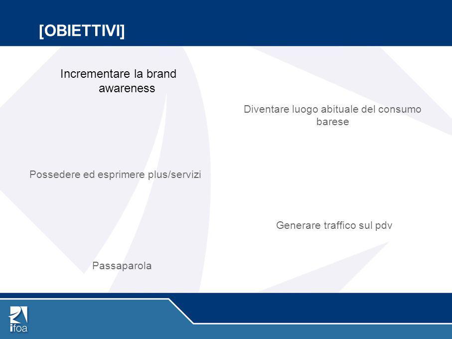 [OBIETTIVI] Incrementare la brand awareness Generare traffico sul pdv Diventare luogo abituale del consumo barese Possedere ed esprimere plus/servizi