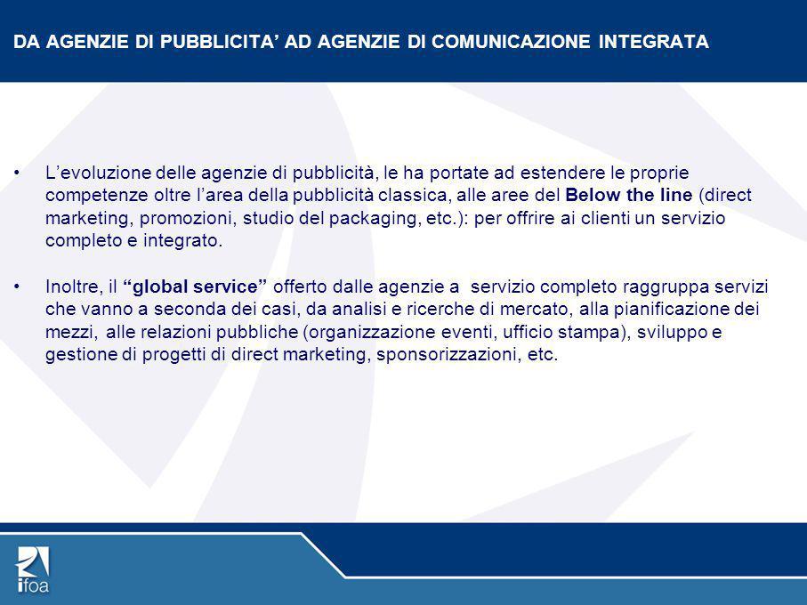 DA AGENZIE DI PUBBLICITA' AD AGENZIE DI COMUNICAZIONE INTEGRATA L'evoluzione delle agenzie di pubblicità, le ha portate ad estendere le proprie compet
