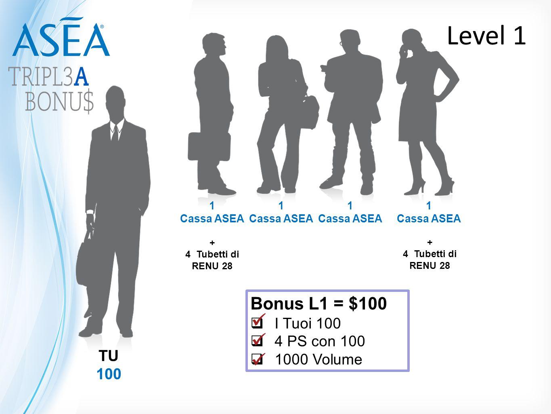 TU 100 1 Cassa ASEA 1 Cassa ASEA 1 Cassa ASEA 1 Cassa ASEA Level 1 Bonus L1 = $100  I Tuoi 100  4 PS con 100  1000 Volume + 4 Tubetti di RENU 28