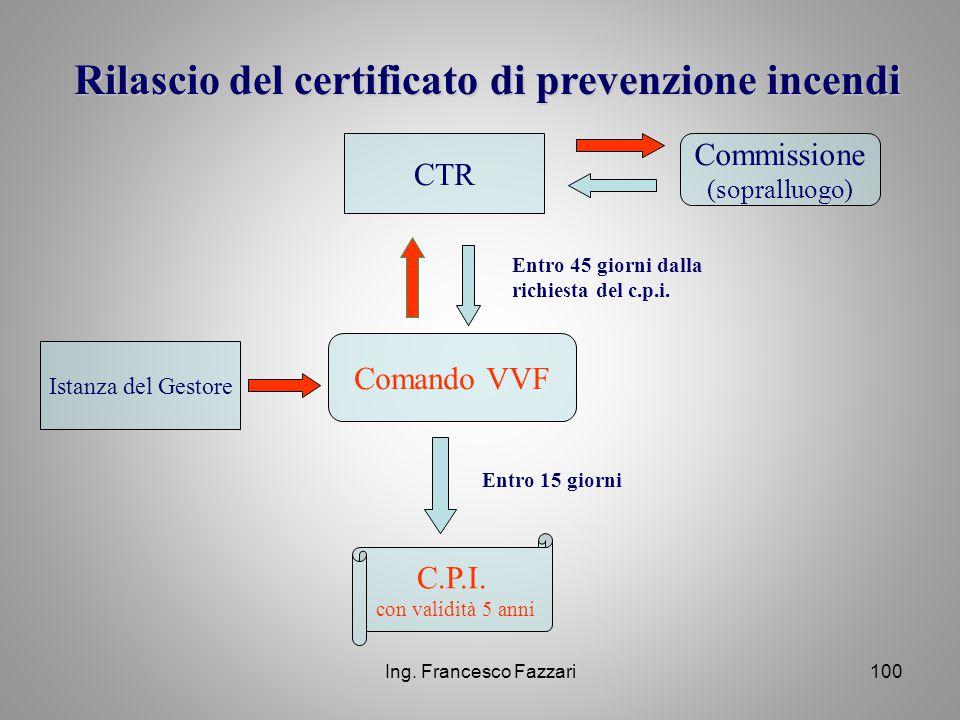 Ing. Francesco Fazzari100 Rilascio del certificato di prevenzione incendi CTR Commissione (sopralluogo) Comando VVF Istanza del Gestore Entro 15 giorn