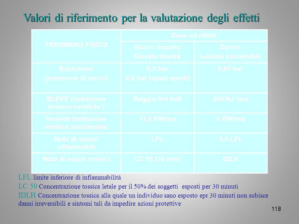 118 Valori di riferimento per la valutazione degli effetti FENOMENO FISICO Zone ed effetti Sicuro impatto Elevata letalità Danno Lesioni irreversibili