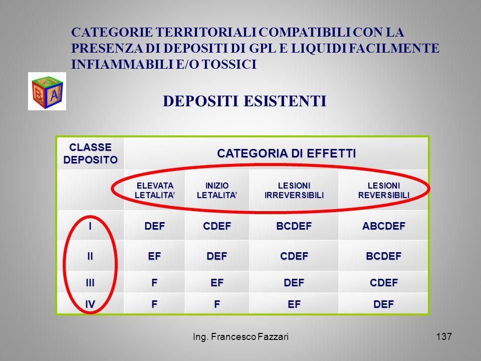 Ing. Francesco Fazzari137 CLASSE DEPOSITO CATEGORIA DI EFFETTI CATEGORIA DI EFFETTI ELEVATA LETALITA' INIZIO LETALITA' LESIONI IRREVERSIBILI LESIONI R