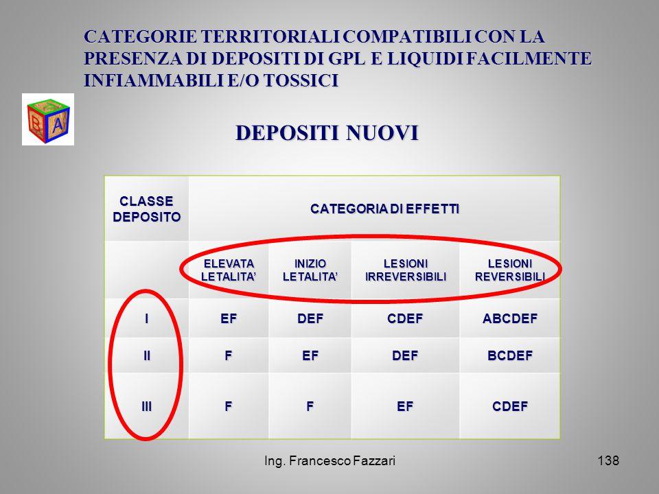 Ing. Francesco Fazzari138 CLASSE DEPOSITO CATEGORIA DI EFFETTI CATEGORIA DI EFFETTI ELEVATA LETALITA' INIZIO LETALITA' LESIONI IRREVERSIBILI LESIONI R