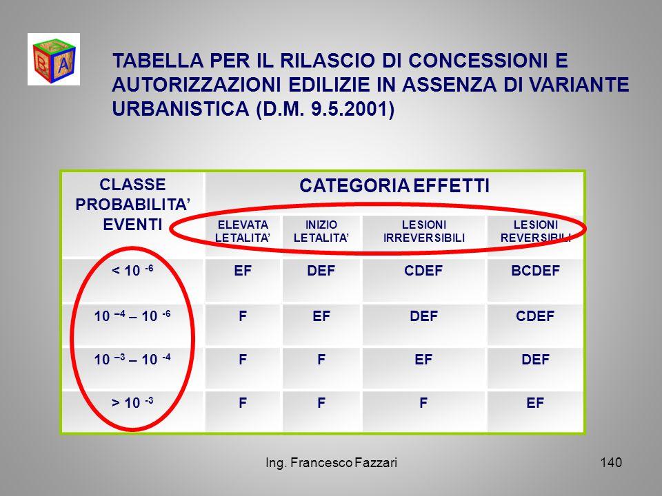 Ing. Francesco Fazzari140 CLASSE PROBABILITA' EVENTI CATEGORIA EFFETTI ELEVATA LETALITA' INIZIO LETALITA' LESIONI IRREVERSIBILI LESIONI REVERSIBILI <