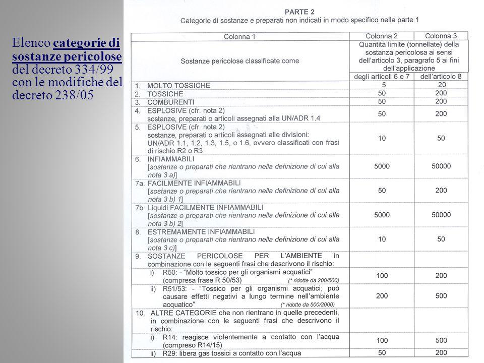 Ing. Francesco Fazzari31 Elenco categorie di sostanze pericolose del decreto 334/99 con le modifiche del decreto 238/05