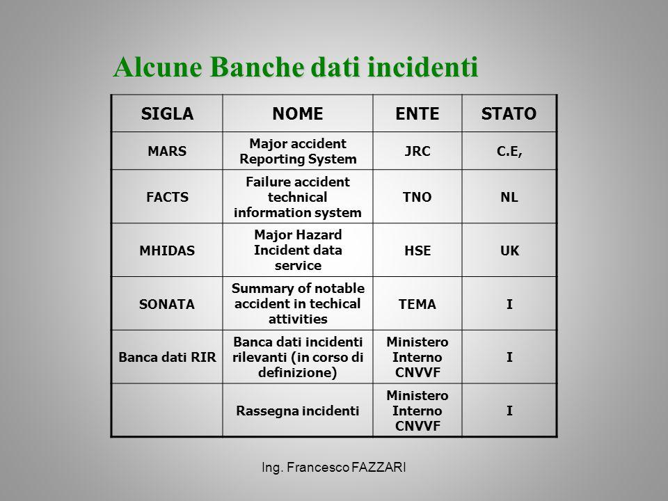Ing. Francesco FAZZARI Alcune Banche dati incidenti SIGLANOMEENTESTATO MARS Major accident Reporting System JRCC.E, FACTS Failure accident technical i