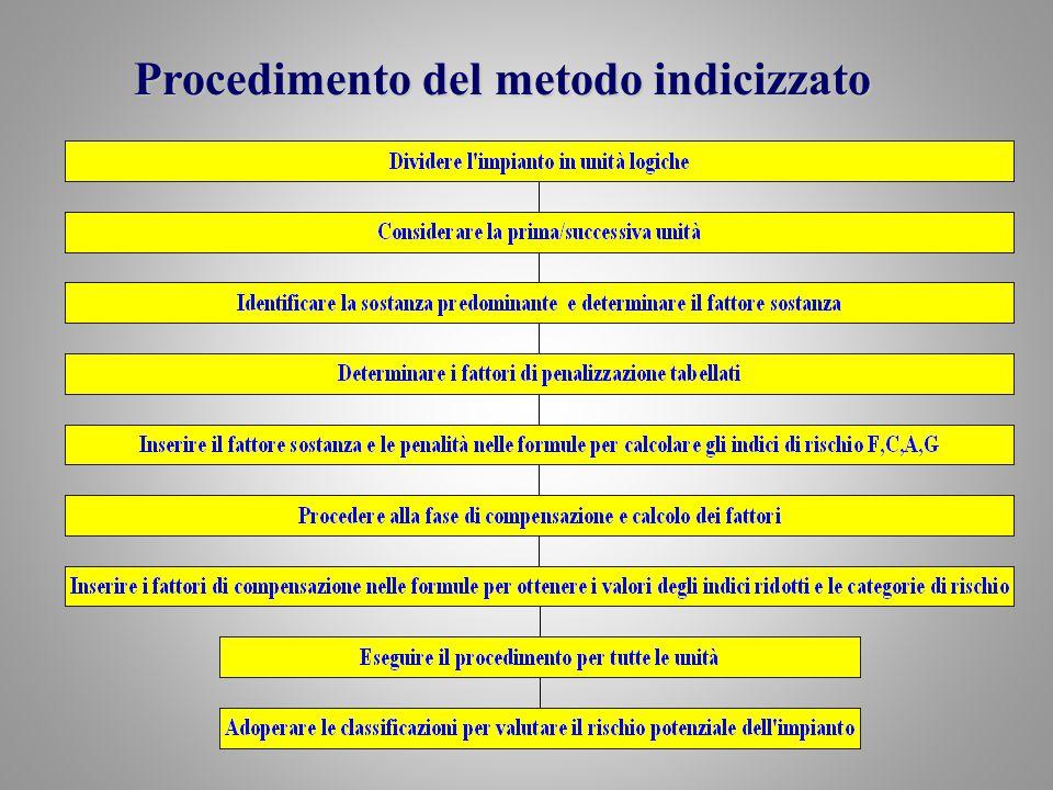 Ing. Francesco FAZZARI Procedimento del metodo indicizzato