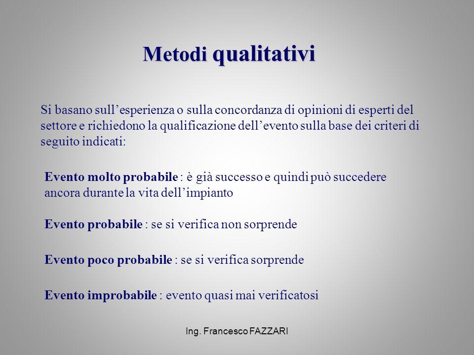 Ing. Francesco FAZZARI Metodi qualitativi Si basano sull'esperienza o sulla concordanza di opinioni di esperti del settore e richiedono la qualificazi