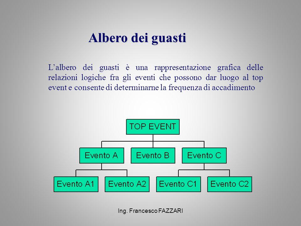 Ing. Francesco FAZZARI Albero dei guasti L'albero dei guasti è una rappresentazione grafica delle relazioni logiche fra gli eventi che possono dar luo