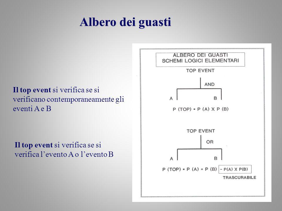 Il top event si verifica se si verificano contemporaneamente gli eventi A e B Il top event si verifica se si verifica l'evento A o l'evento B Albero d