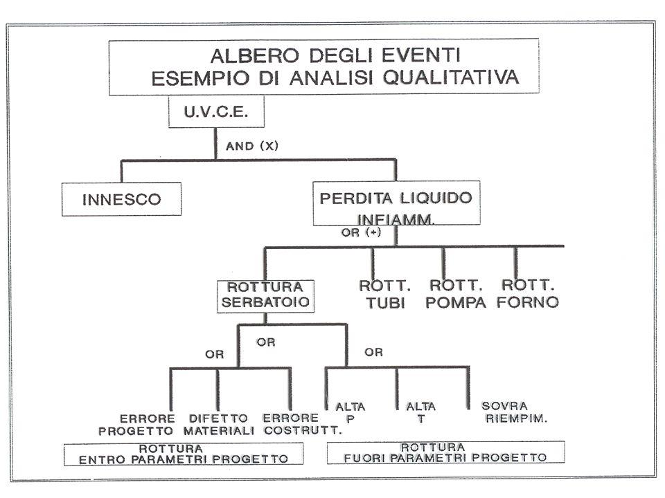 Ing. Francesco FAZZARI