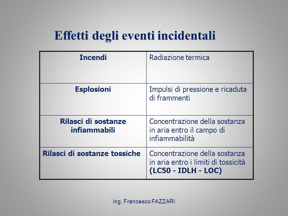 Ing. Francesco FAZZARI Effetti degli eventi incidentali Effetti degli eventi incidentali IncendiRadiazione termica EsplosioniImpulsi di pressione e ri