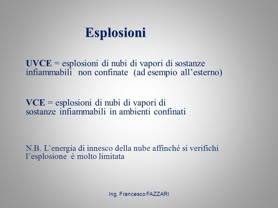 Ing. Francesco FAZZARI Esplosioni UVCE = esplosioni di nubi di vapori di sostanze infiammabili non confinate (ad esempio all'esterno) VCE = esplosioni