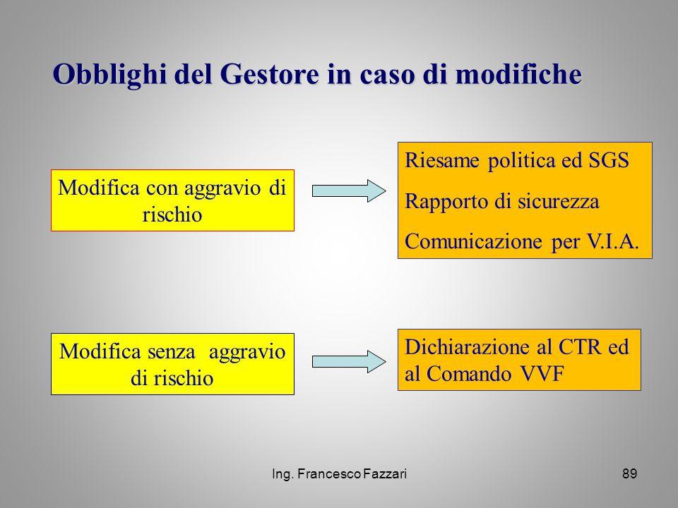 Ing. Francesco Fazzari89 Modifica con aggravio di rischio Modifica senza aggravio di rischio Riesame politica ed SGS Rapporto di sicurezza Comunicazio