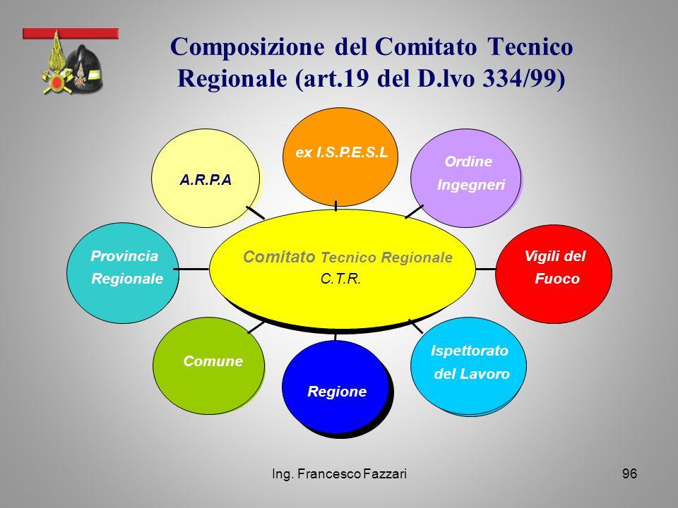 Ing. Francesco Fazzari96 Composizione del Comitato Tecnico Regionale (art.19 del D.lvo 334/99) Comitato Tecnico Regionale C.T.R. Provincia Regionale e