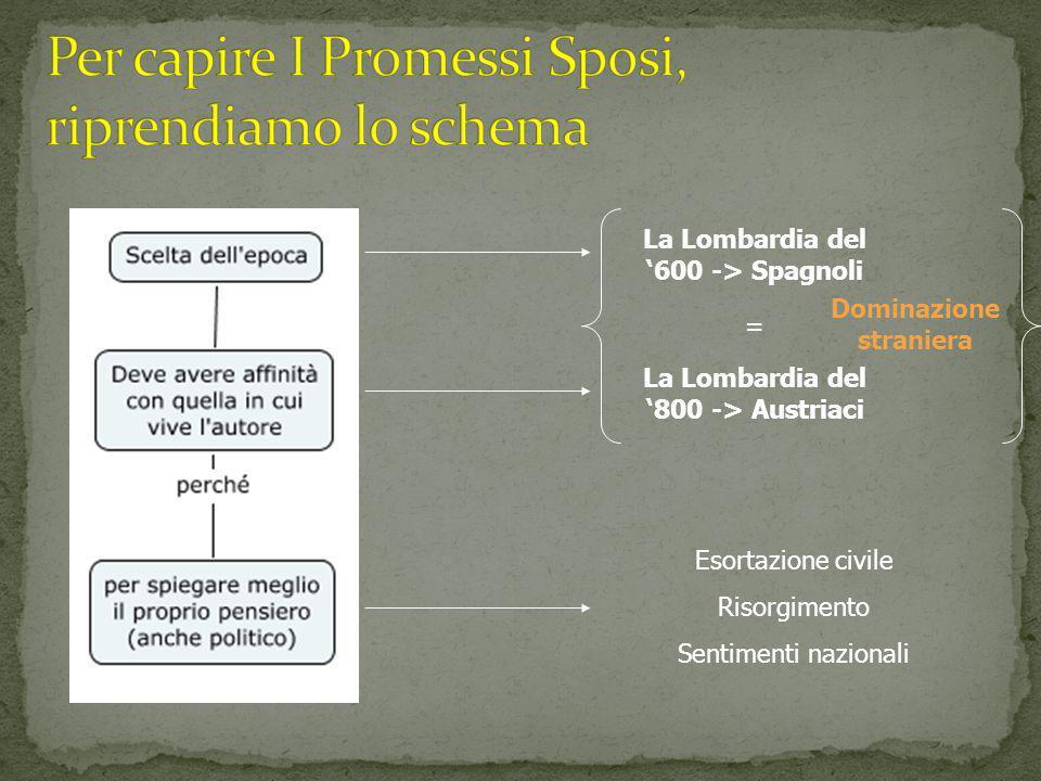 La Lombardia del '600 -> Spagnoli = La Lombardia del '800 -> Austriaci Dominazione straniera Esortazione civile Risorgimento Sentimenti nazionali