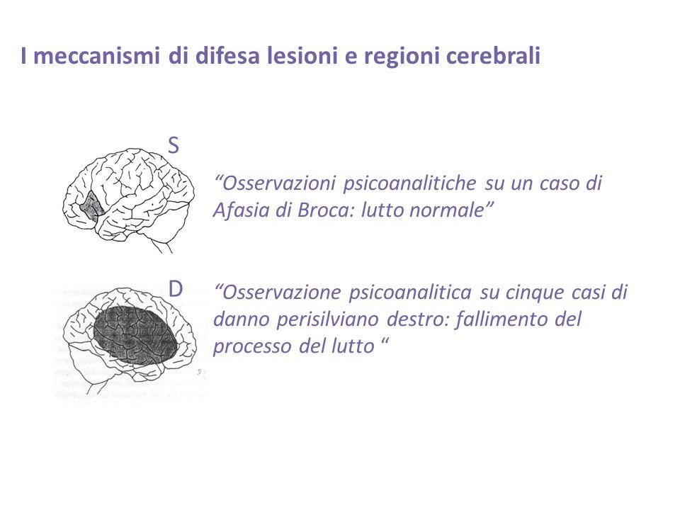 - [7] Lingiardi, V.Madeddu. I meccanismi di difesa, nuova ed.