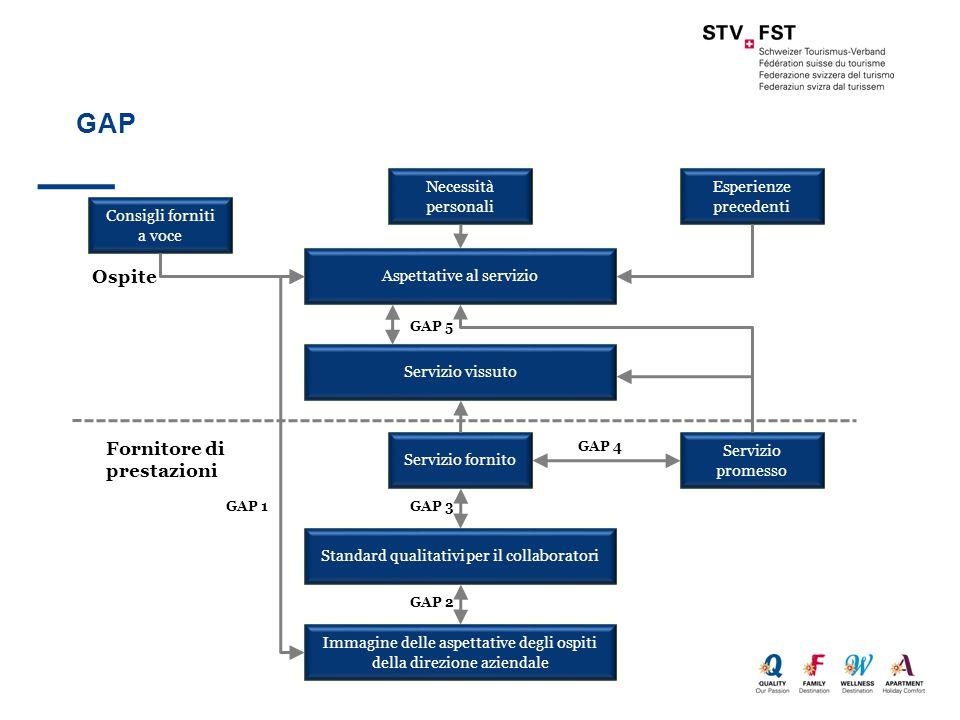 GAP Consigli forniti a voce Necessità personali Esperienze precedenti Aspettative al servizio Servizio vissuto Standard qualitativi per il collaboratori Immagine delle aspettative degli ospiti della direzione aziendale Servizio promesso Servizio fornito Ospite Fornitore di prestazioni GAP 1GAP 3 GAP 5 GAP 4 GAP 2