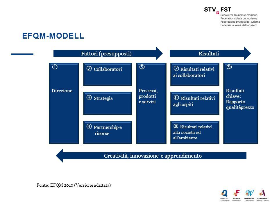 EFQM-MODELL  Direzione  Collaboratori  Strategia  Partnership e risorse  Processi, prodotti e servizi  Risultati relativi ai collaboratori  Ris