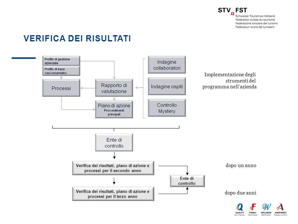 VERIFICA DEI RISULTATI Verifica dei risultati, piano di azione e processi per il secondo anno Verifica dei risultati, piano di azione e processi per i