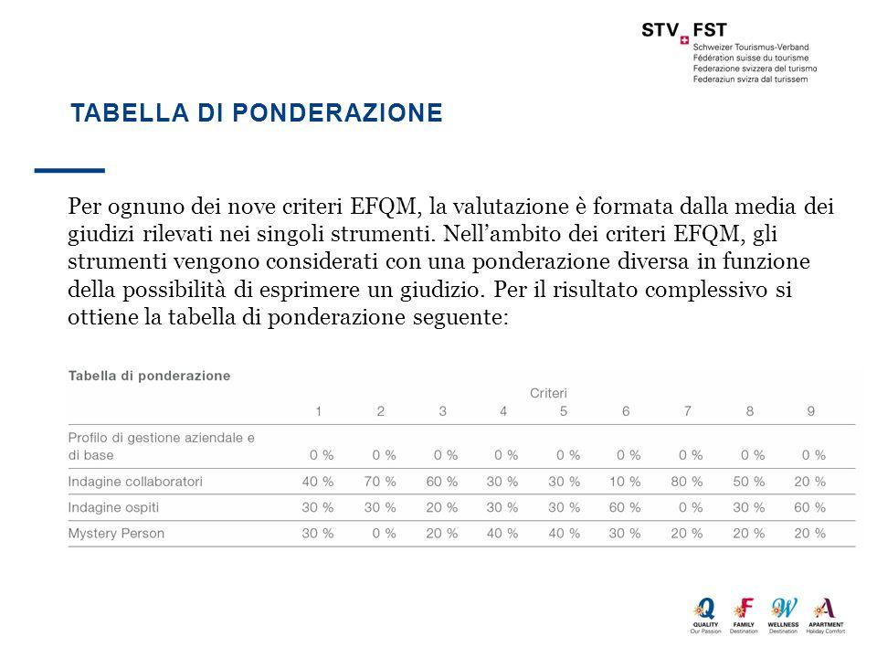 TABELLA DI PONDERAZIONE Per ognuno dei nove criteri EFQM, la valutazione è formata dalla media dei giudizi rilevati nei singoli strumenti. Nell'ambito