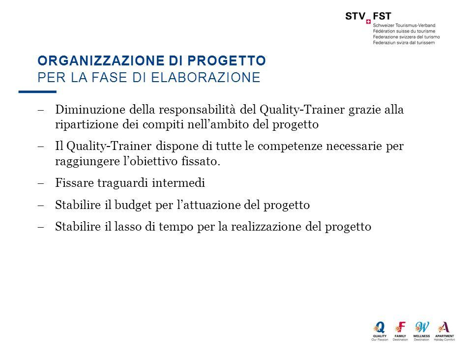 ORGANIZZAZIONE DI PROGETTO  Diminuzione della responsabilità del Quality-Trainer grazie alla ripartizione dei compiti nell'ambito del progetto  Il Quality-Trainer dispone di tutte le competenze necessarie per raggiungere l'obiettivo fissato.