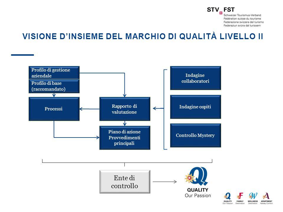 VISIONE D'INSIEME DEL MARCHIO DI QUALITÀ LIVELLO II Profilo di gestione aziendale Processi Rapporto di valutazione Indagine collaboratori Profilo di b