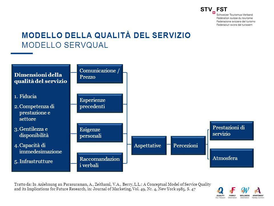 MODELLO DELLA QUALITÀ DEL SERVIZIO MODELLO SERVQUAL Dimensioni della qualità del servizio 1.Fiducia 2.Competenza di prestazione e settore 3.Gentilezza